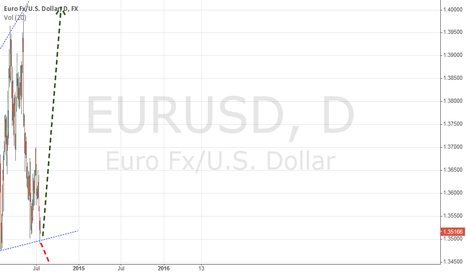 EURUSD: EURUSD at support level