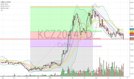 KCZ2014: Retraction 50% FIBONACCI