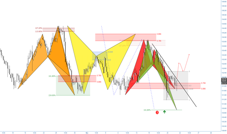 EURJPY: (4h) Break or Bounce // Structure & Patterns