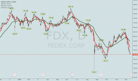 FDX: EARNINGS PLAYS THIS COMING WEEK -- FDX, ORCL