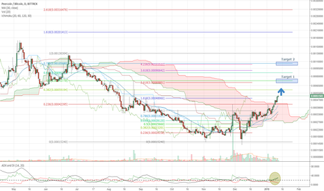 PPCBTC: PEERCOIN (PPC/BTC): An excellent option to hold