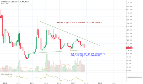 SUZLON: Suzlon finding support at 12