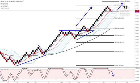 NI225: Nikkei end of the bull run or taking a breather?