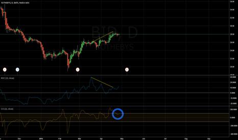BID: BID Possible Downside Ahead