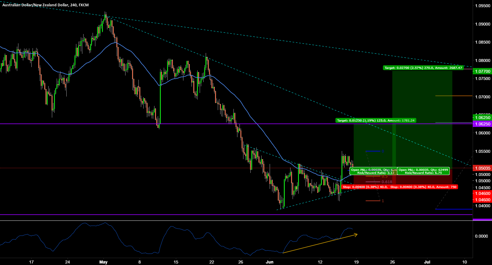 AUDNZD LONG TRADE SETUP