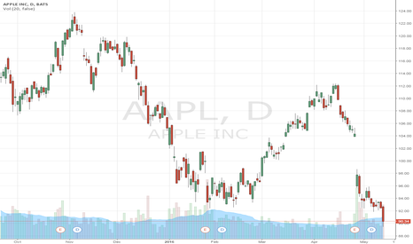 AAPL: THe  new deep