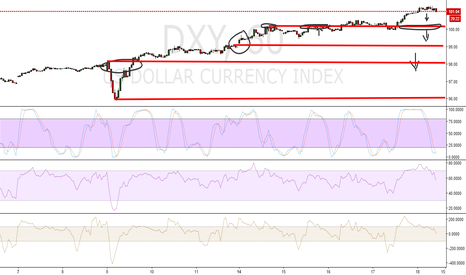 DXY: US DOLLAR INDEX CORRECTION