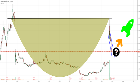 TRXC: TRXC - Cup + Handle formation?