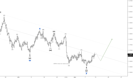 EURUSD: go LONG on EURUSD