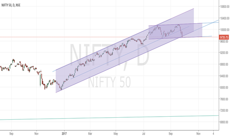 NIFTY: On Verge Of Break Down?