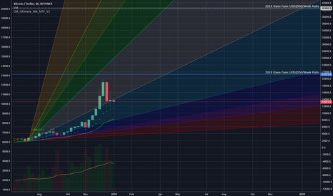 BTCUSD: Followup Gann Fan Weekly Look