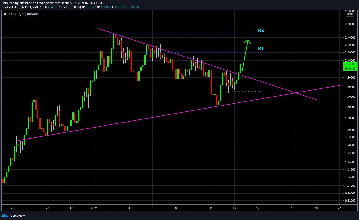 theta btc tradingview