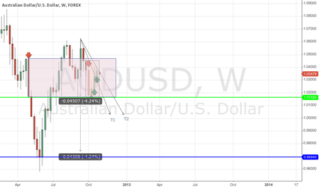 AUDUSD: Bearish Continuation Pattern for AUDUSD back for Parity