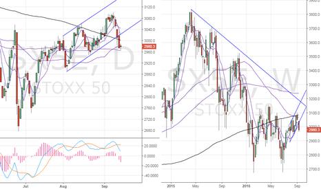 SX5E: Stoxx50 – Bearish break inside larger falling trend