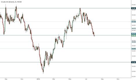 UKOIL: UKOIL trading range