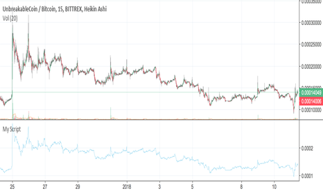 UNBBTC: Unbreakable Coin to breakout