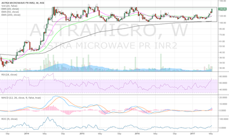 ASTRAMICRO: Waiting for a breakout