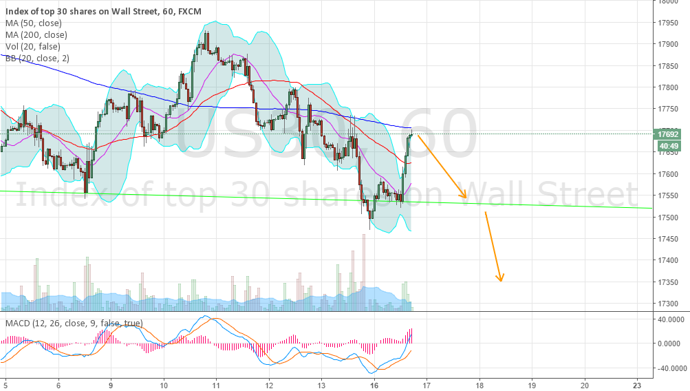 Potential Short on Major Indexes