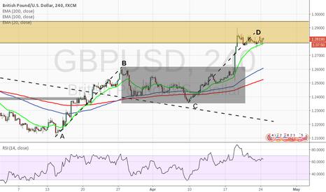 GBPUSD: Short at Market