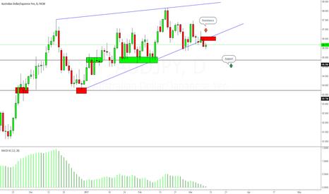AUDJPY: AUDJPY Breaks From Rising Wedge, Targets 85.35