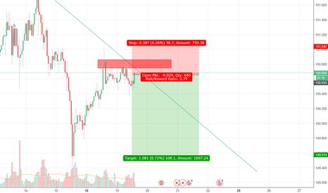 GBPJPY: GBPJPY trendline short position