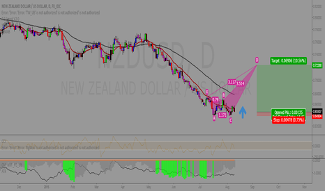 NZDUSD: May be you can use this idea.