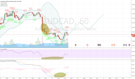 AUDCAD: Upward Trend