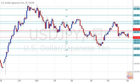 USDJPY: ドル円 SRライン更新しました。