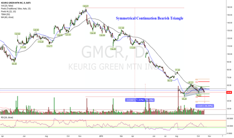 GMCR: Will this Symmetrical Continuation Bearish Triangle be fruitful