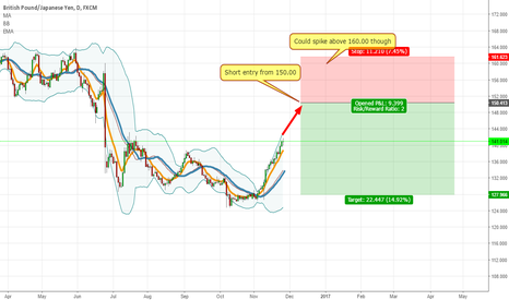 GBPJPY: Wait a little before entering