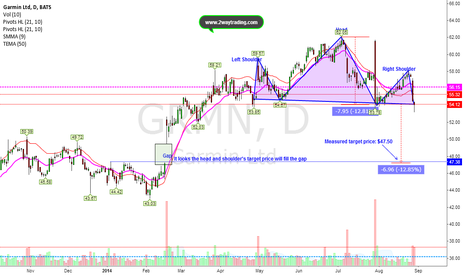 GRMN: Head and Shoulder's Top (Bearish Pattern)