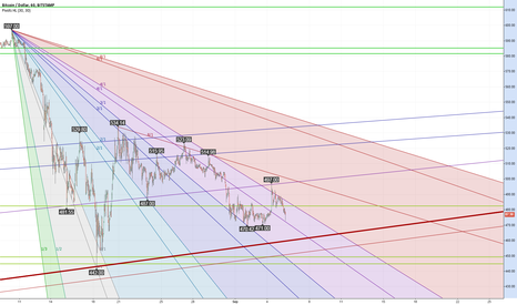 BTCUSD: Nearing the bottom of the downtrend channel from August?