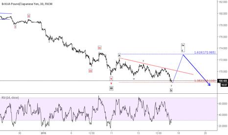 GBPJPY: GBP/JPY - Expanded flat correction unfolding