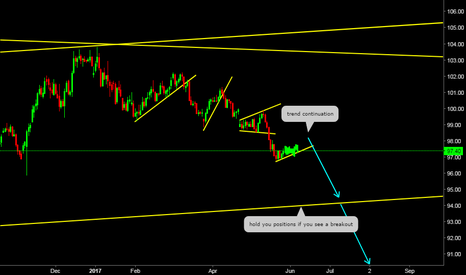 DXY: DXY Forming A Trend Continuation Pattern (TCP)