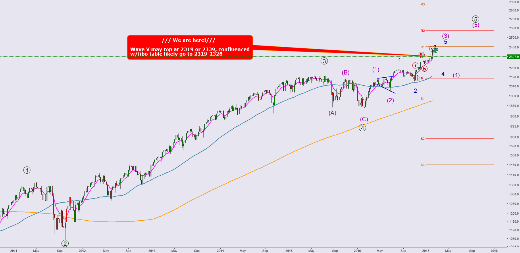 Long Term view on SPX500