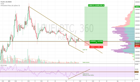 FUELBTC: Fuel about to pop? Needs more volume. Potential 120% up