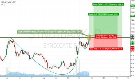 SYNDIBANK: Syndicate Bank, looking for a solid breakout.