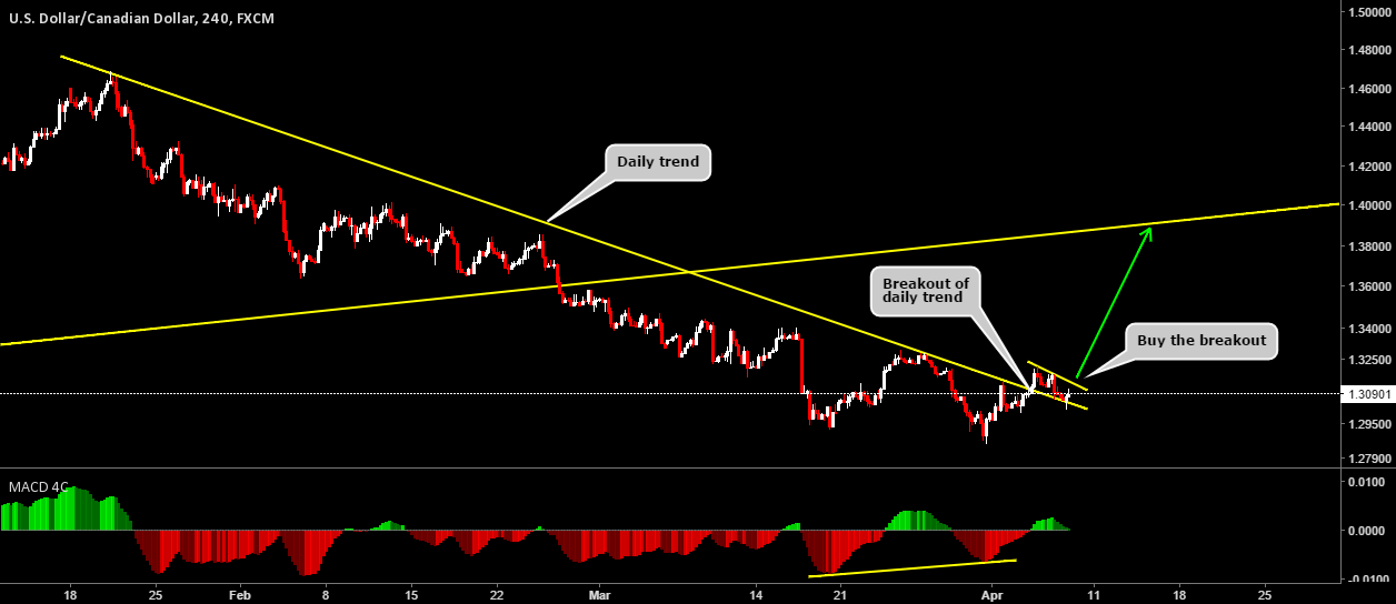 USDCAD Don't Miss This Rally