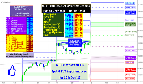 NIFTY: NIFTY: What's NEXT? Spot & FUT important Level for 12th Dec '17.