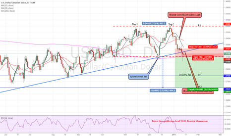 USDCAD: USD/CAD: Will Confirm the Double Top?