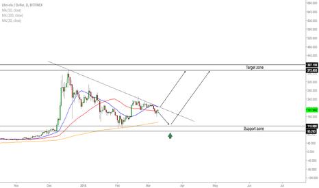 LTCUSD: LTC/USD - Where To Next?