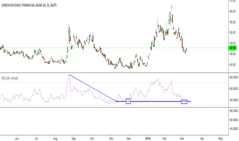 FAZ: FAZ finally showing support on daily RSI