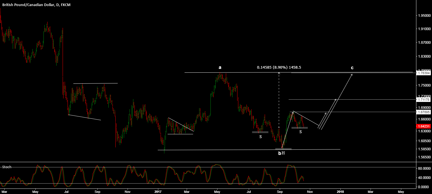 GBPCAD - A PAIR WITH A LOT OF POTENTIAL (+1000 PIPS)