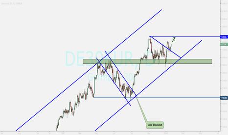 DE30EUR: German index ...uptrend continuation