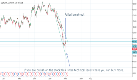 GE: General electric breakout failed