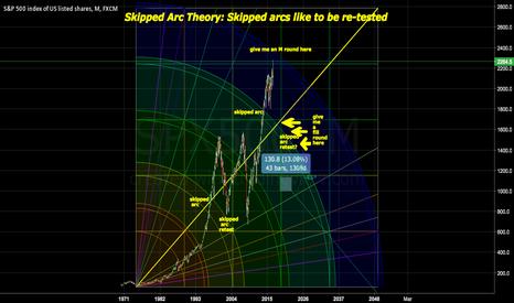 SPX500: Gann Arcs as Shorting Targets