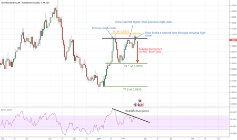 AUDCAD: AUD/CAD possible double top - go short