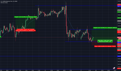 USDJPY: Quick Trade to the top of this range.