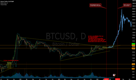BTCUSD: Predictive Analysis of the Next Megabull Cycle - To the Moon