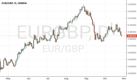 EURGBP: Watch next week will shorts maintain selling